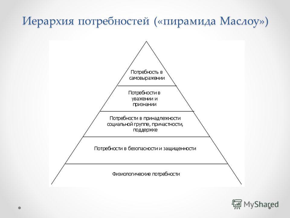 Иерархия потребностей («пирамида Маслоу»)