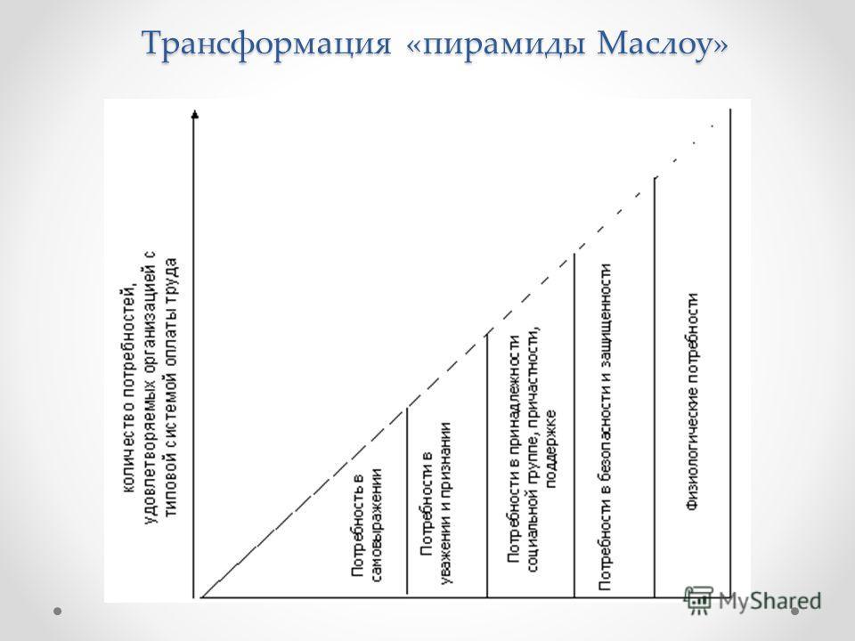 Трансформация «пирамиды Маслоу»