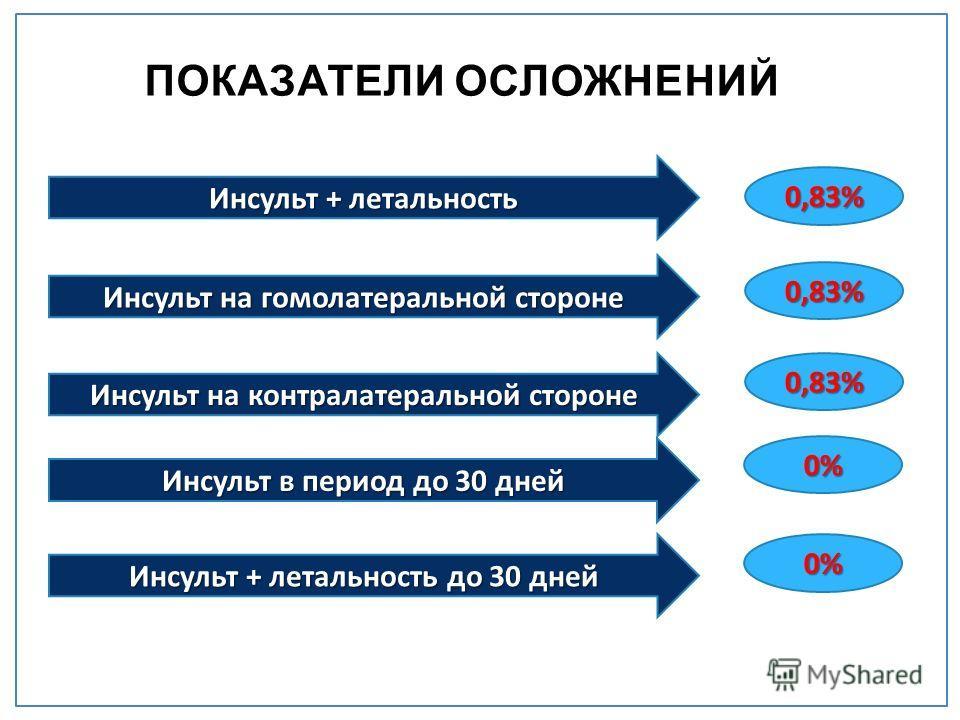 Инсульт + летальность Инсульт на гомолатеральной стороне Инсульт на контралатеральной стороне Инсульт в период до 30 дней Инсульт + летальность до 30 дней 0,83% 0,83% 0,83% 0% 0%