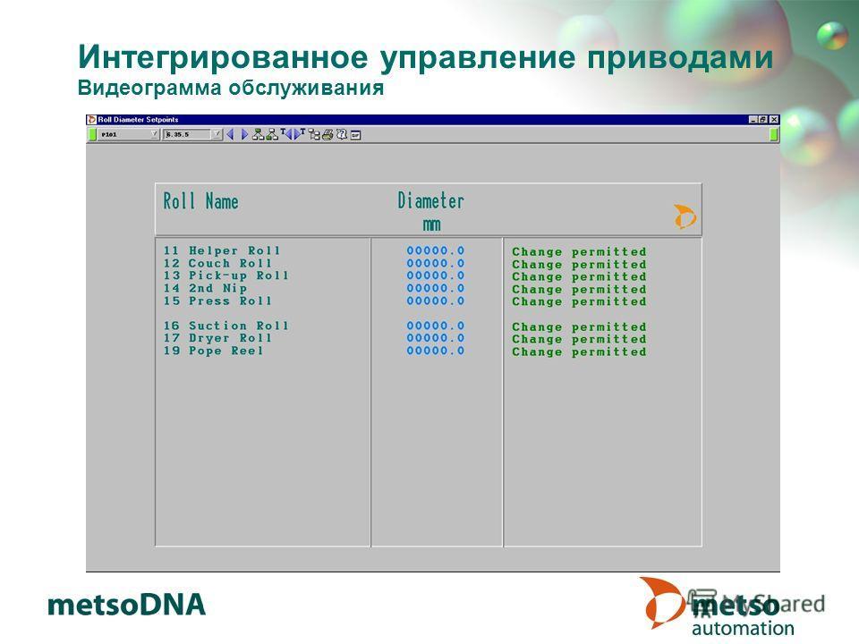Интегрированное управление приводами Видеограмма обслуживания