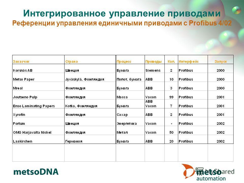 Интегрированное управление приводами Референции управления единичными приводами с Profibus 4/02