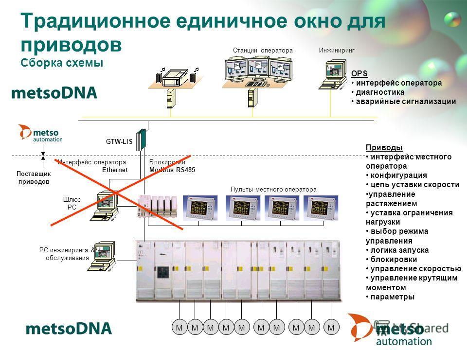 Поставщик приводов Станции оператораИнжиниринг GTW-LIS Традиционное единичное окно для приводов Сборка схемы РС инжиниринга & обслуживания MMMMMMMMMM Пульты местного оператора Шлюз PC Блокировки Modbus RS485 Интерфейс оператора Ethernet OPS интерфейс