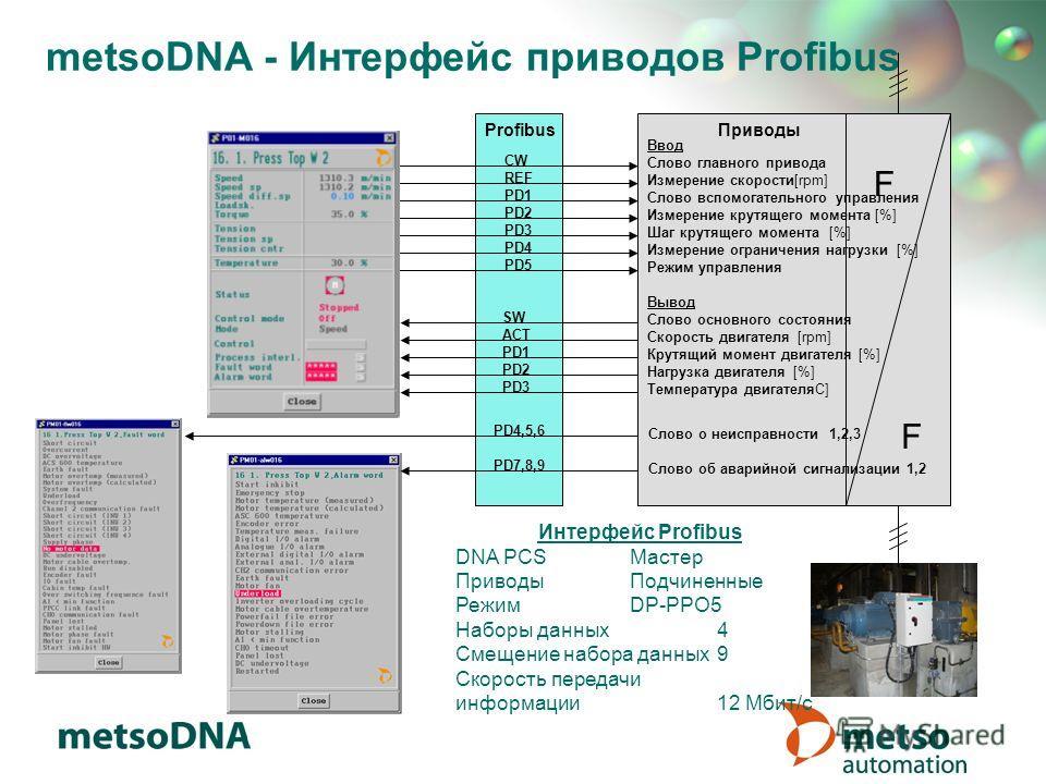 metsoDNA - Интерфейс приводов Profibus ПриводыProfibus CW REF PD1 PD2 PD3 PD4 PD5 SW ACT PD1 PD2 PD3 PD4,5,6 PD7,8,9 F F Интерфейc Profibus DNA PCSМастер Приводы Подчиненные РежимDP-PPO5 Наборы данных 4 Cмещение набора данных9 Скорость передачи инфор