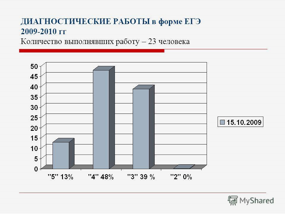 ДИАГНОСТИЧЕСКИЕ РАБОТЫ в форме ЕГЭ 2009-2010 гг Количество выполнявших работу – 23 человека