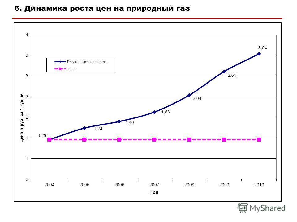 5. Динамика роста цен на природный газ