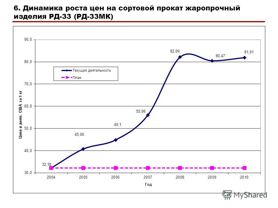 6. Динамика роста цен на сортовой прокат жаропрочный изделия РД-33 (РД-33МК)