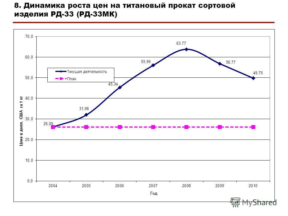 8. Динамика роста цен на титановый прокат сортовой изделия РД-33 (РД-33МК)
