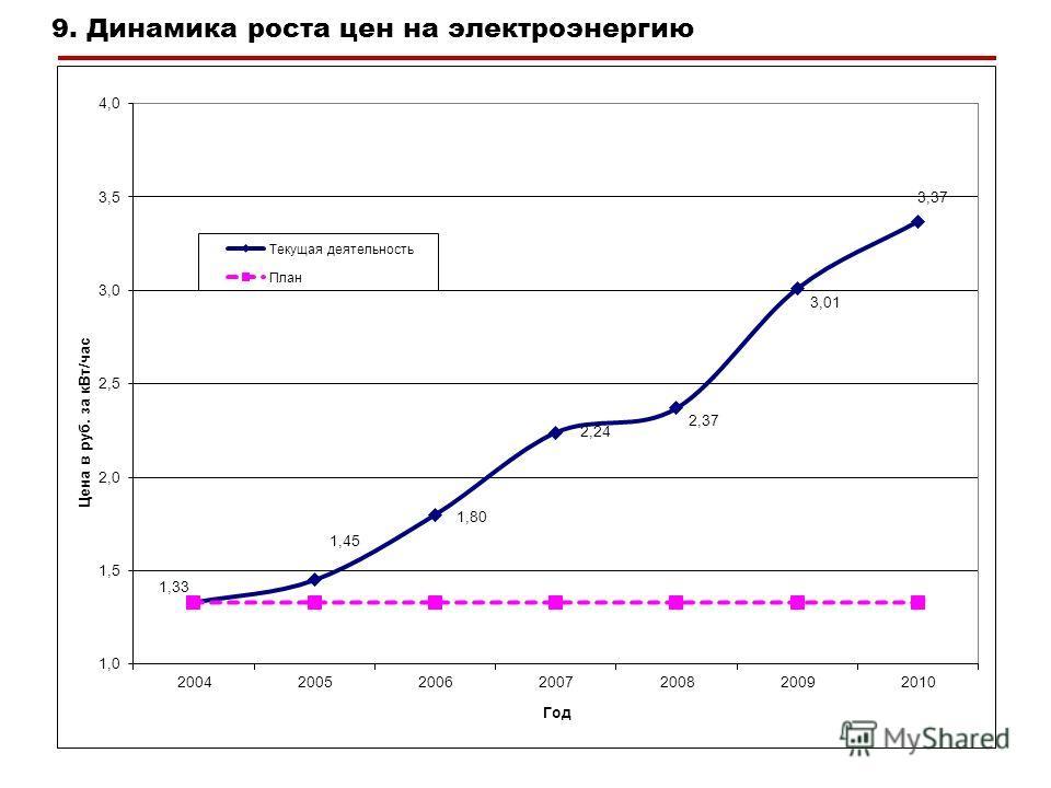 9. Динамика роста цен на электроэнергию