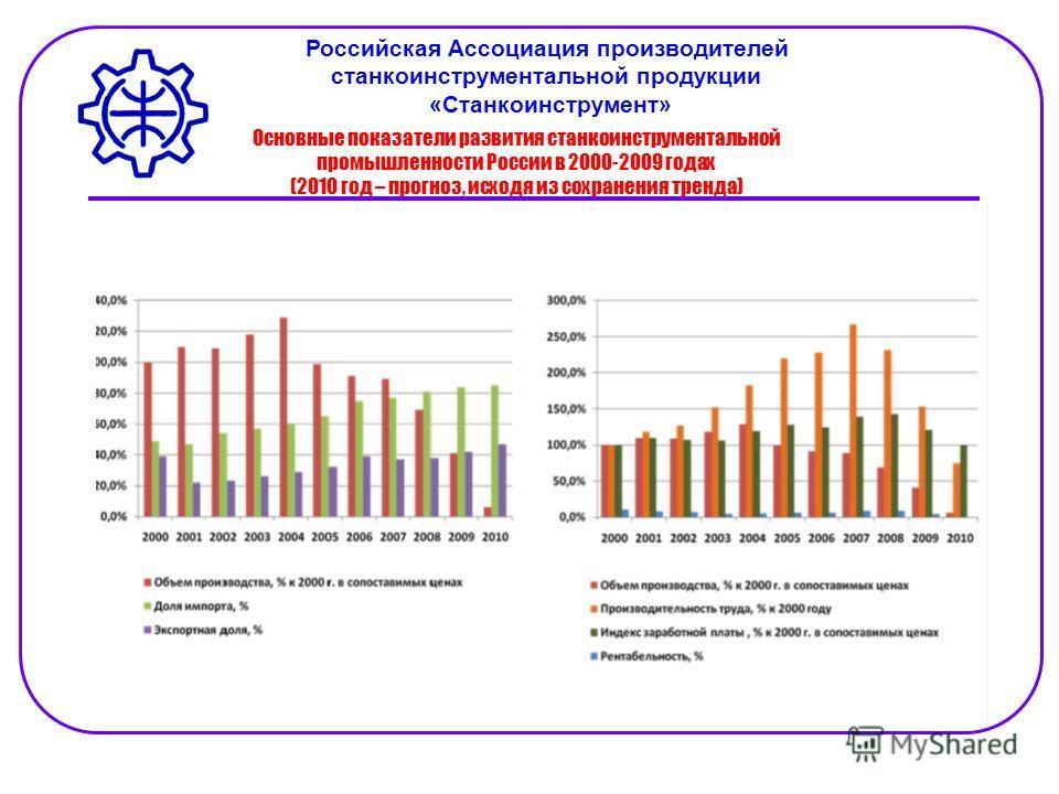 Основные показатели развития станкоинструментальной промышленности России в 2000-2009 годах (2010 год – прогноз, исходя из сохранения тренда) Российская Ассоциация производителей станкоинструментальной продукции «Станкоинструмент»