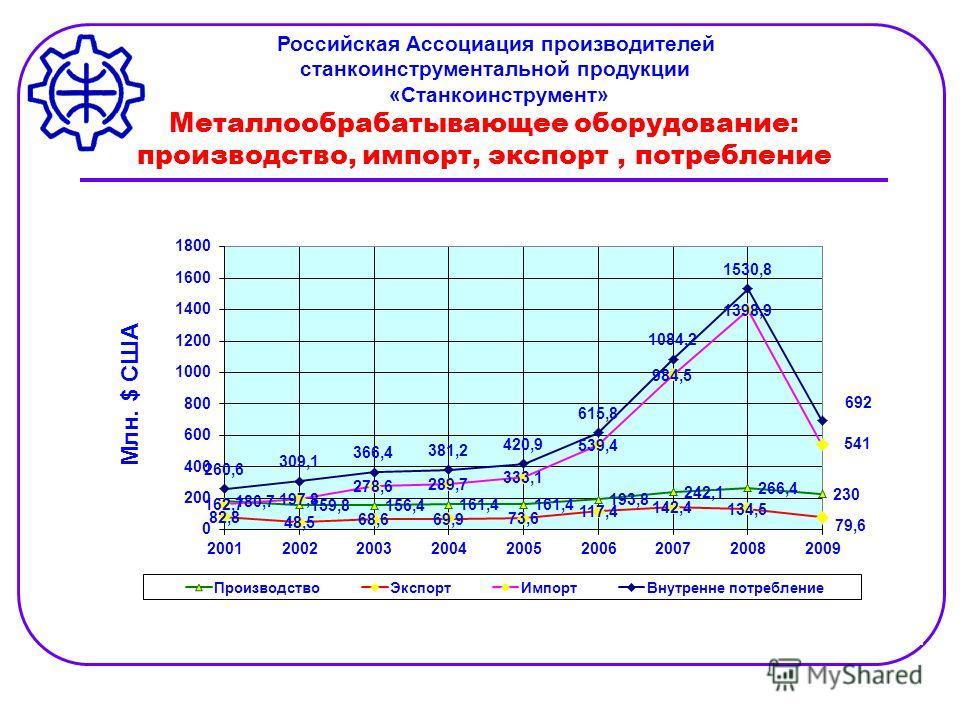 Металлообрабатывающее оборудование: производство, импорт, экспорт, потребление Российская Ассоциация производителей станкоинструментальной продукции «Станкоинструмент»