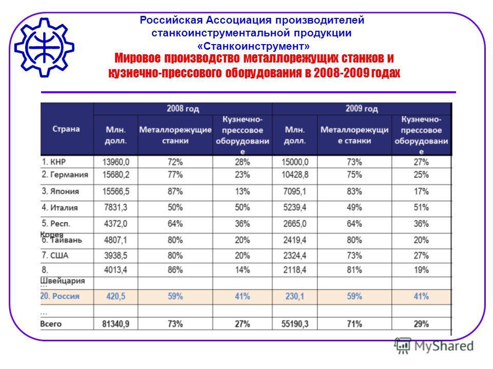 Мировое производство металлорежущих станков и кузнечно-прессового оборудования в 2008-2009 годах Российская Ассоциация производителей станкоинструментальной продукции «Станкоинструмент»