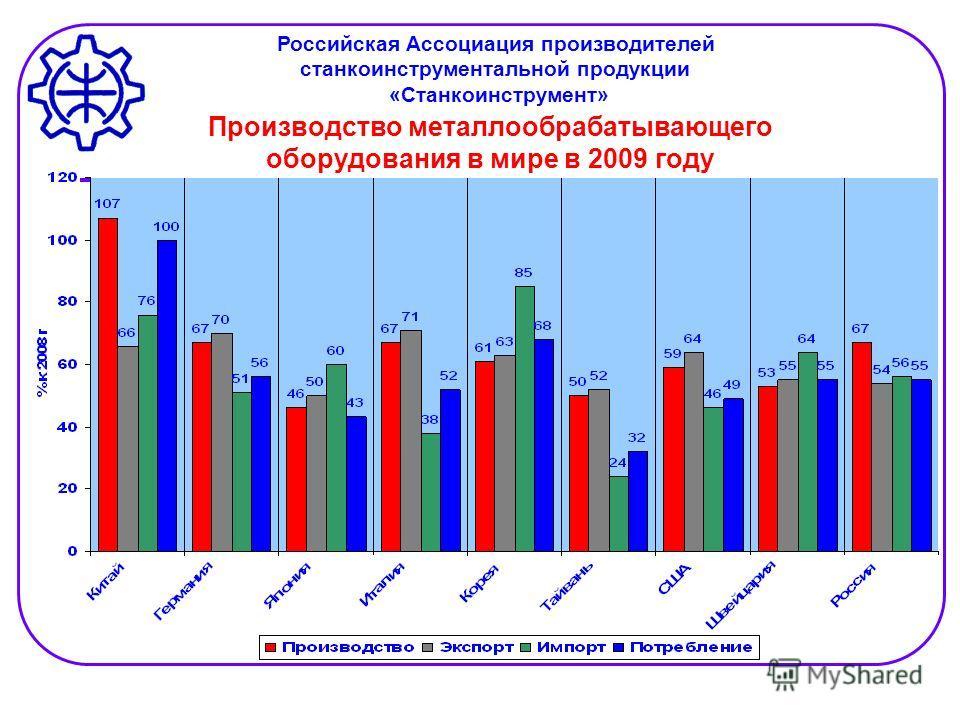 Производство металлообрабатывающего оборудования в мире в 2009 году Российская Ассоциация производителей станкоинструментальной продукции «Станкоинструмент»