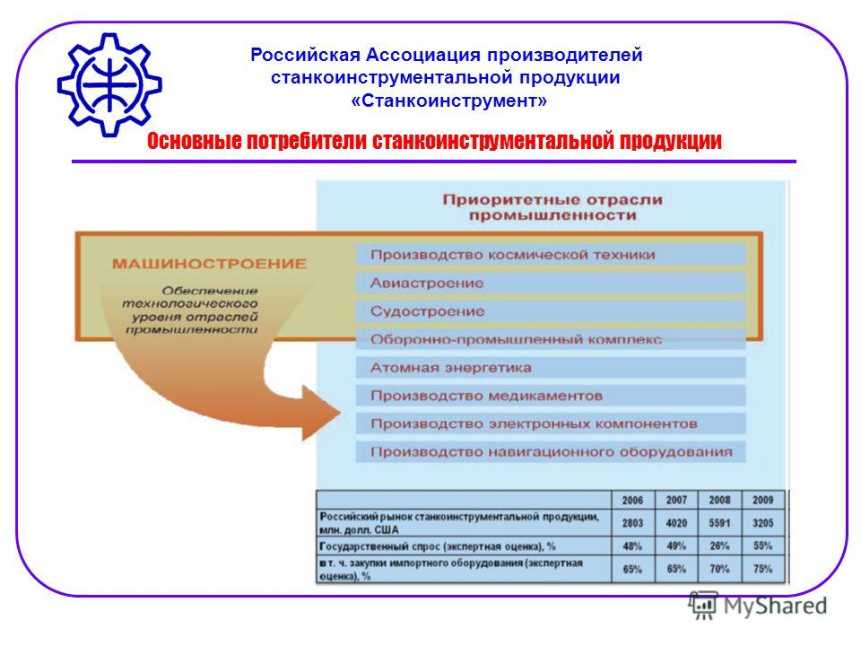Основные потребители станкоинструментальной продукции Российская Ассоциация производителей станкоинструментальной продукции «Станкоинструмент»