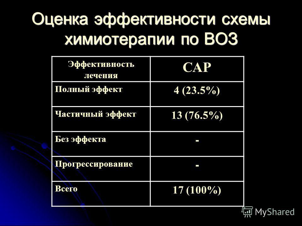 Оценка эффективности схемы химиотерапии по ВОЗ Эффективность лечения САР Полный эффект 4 (23.5%) Частичный эффект 13 (76.5%) Без эффекта - Прогрессирование - Всего 17 (100%)