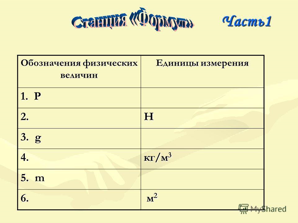 Часть1 Часть1 Обозначения физических величин Единицы измерения 1. P 2.Н 3. g 4. кг/м 3 5. m 6. м2 м2 м2 м2