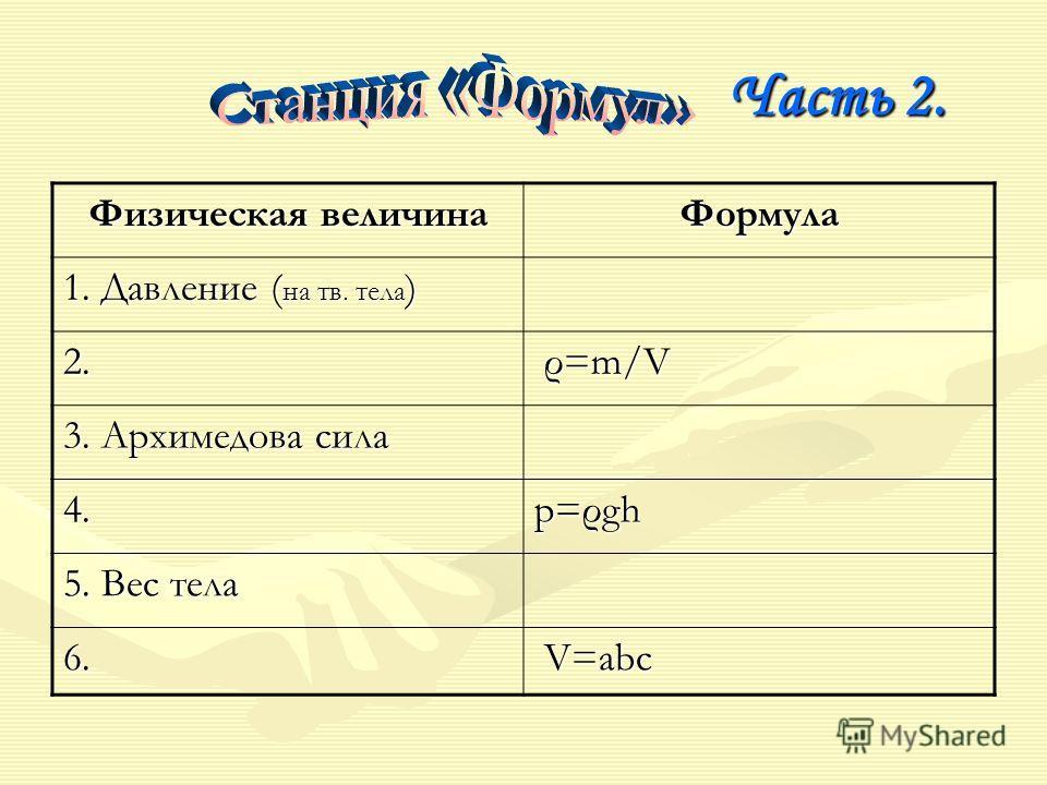 Часть 2. Физическая величина Формула 1. Давление ( на тв. тела ) 2. ρ=m/V ρ=m/V ρ=m/V ρ=m/V 3. Архимедова сила 4. р=ρgh 5. Вес тела 6. V=abc V=abc