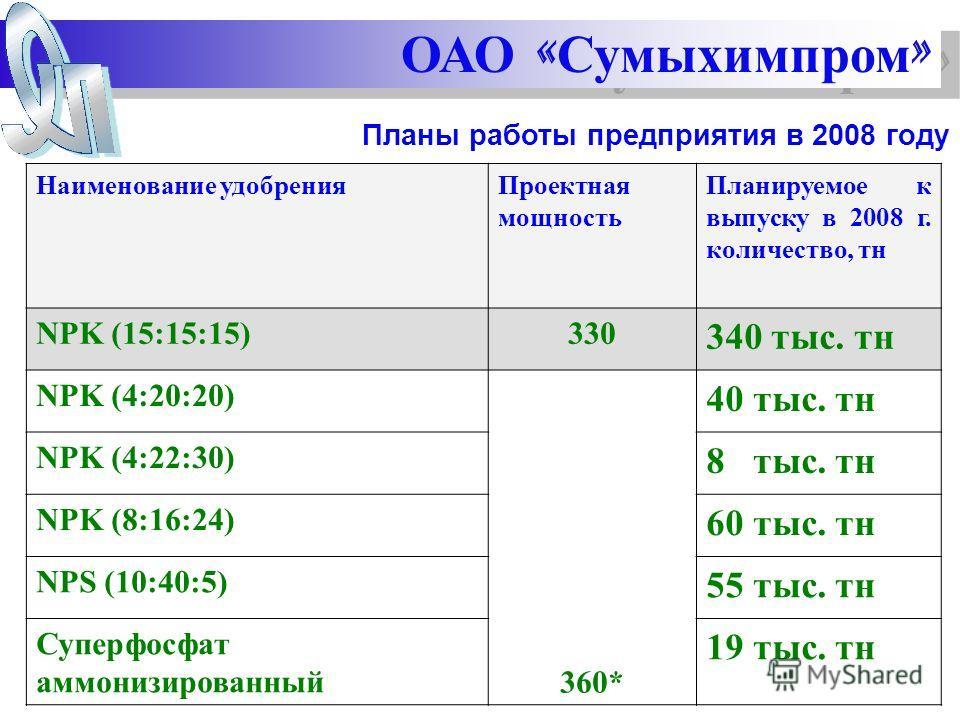 Планы работы предприятия в 2008 году Наименование удобренияПроектная мощность Планируемое к выпуску в 2008 г. количество, тн NPK (15:15:15)330 340 тыс. тн NPK (4:20:20) 360* 40 тыс. тн NPK (4:22:30) 8 тыс. тн NPK (8:16:24) 60 тыс. тн NPS (10:40:5) 55