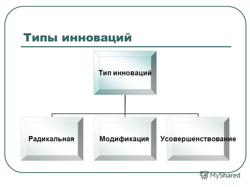 Типы инноваций Тип инноваций РадикальнаяМодификацияУсовершенствование