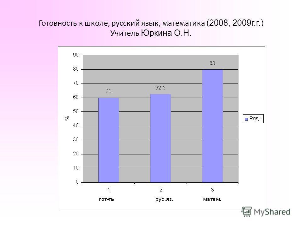Готовность к школе, русский язык, математика (2008, 2009г.г.) Учитель Юркина О.Н.