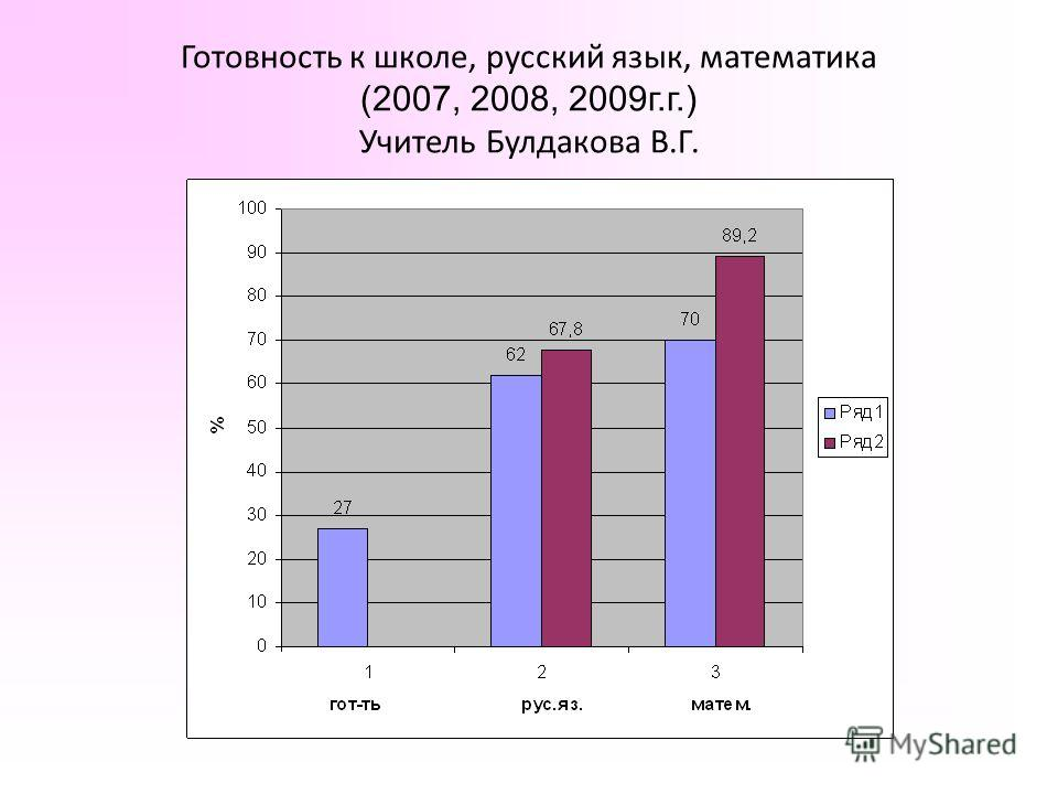 Готовность к школе, русский язык, математика (2007, 2008, 2009г.г.) Учитель Булдакова В.Г.