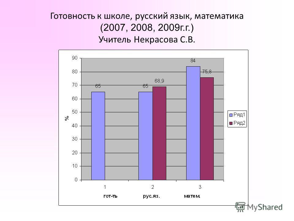 Готовность к школе, русский язык, математика (2007, 2008, 2009г.г.) Учитель Некрасова С.В.