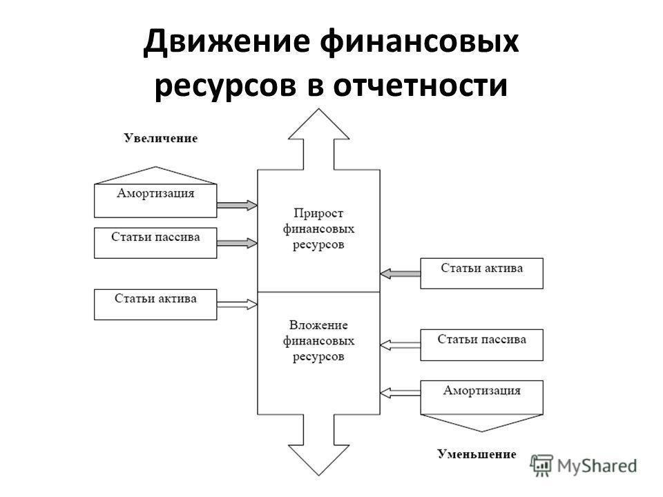 Движение финансовых ресурсов в отчетности