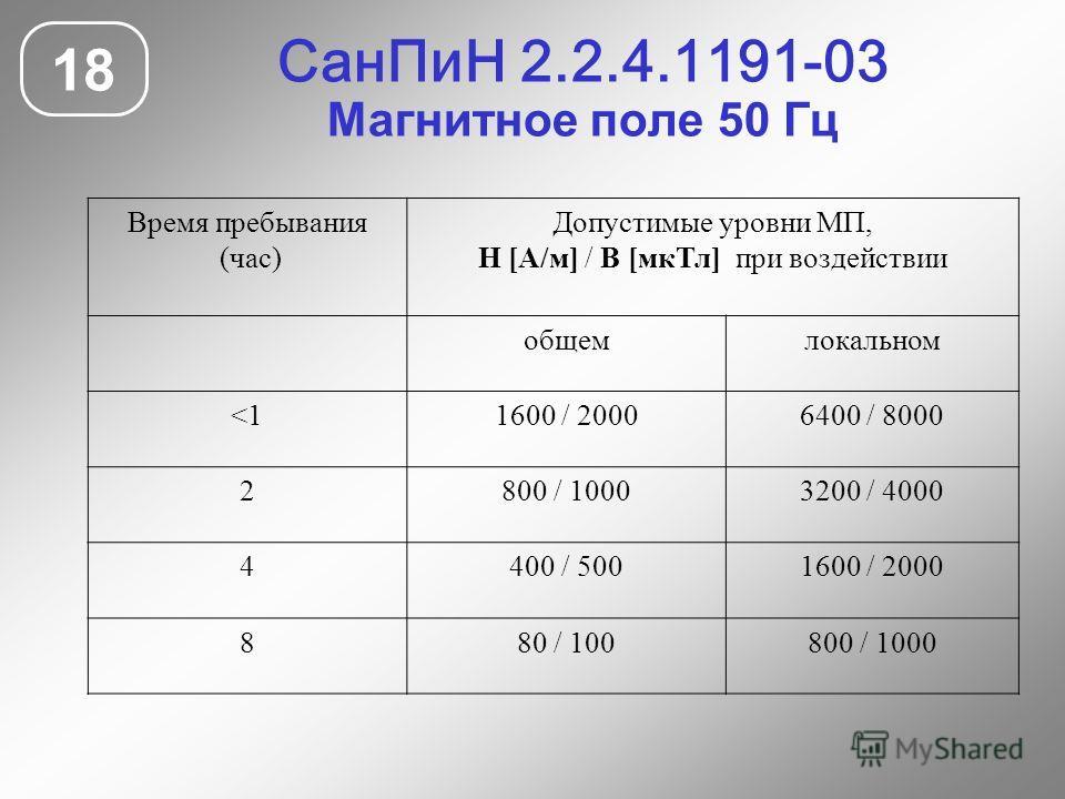 СанПиН 2.2.4.1191-03 Магнитное поле 50 Гц 18 Время пребывания (час) Допустимые уровни МП, Н [А/м] / В [мкТл] при воздействии общемлокальном