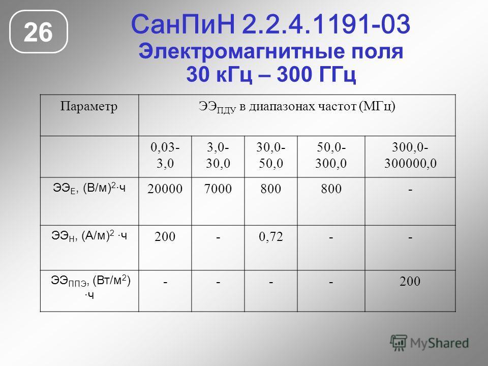 СанПиН 2.2.4.1191-03 Электромагнитные поля 30 кГц – 300 ГГц 26 ПараметрЭЭ ПДУ в диапазонах частот (МГц) 0,03- 3,0 3,0- 30,0 30,0- 50,0 50,0- 300,0 300,0- 300000,0 ЭЭ Е, (В/м) 2 ·ч 200007000800 - ЭЭ Н, (А/м) 2 ·ч 200-0,72-- ЭЭ ППЭ, (Вт/м 2 ) ·ч ----20