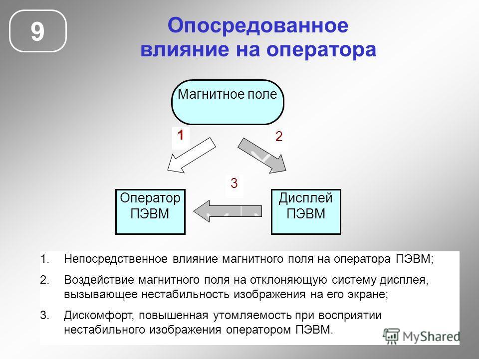 Опосредованное влияние на оператора 9 Оператор ПЭВМ Магнитное поле Дисплей ПЭВМ 1 2 3 1.Непосредственное влияние магнитного поля на оператора ПЭВМ; 2.Воздействие магнитного поля на отклоняющую систему дисплея, вызывающее нестабильность изображения на