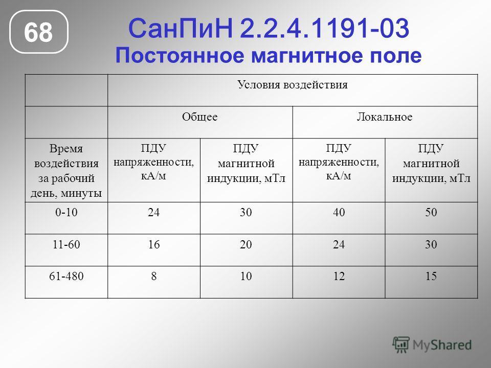 СанПиН 2.2.4.1191-03 Постоянное магнитное поле 68 Условия воздействия ОбщееЛокальное Время воздействия за рабочий день, минуты ПДУ напряженности, кА/м ПДУ магнитной индукции, мТл ПДУ напряженности, кА/м ПДУ магнитной индукции, мТл 0-1024304050 11-601