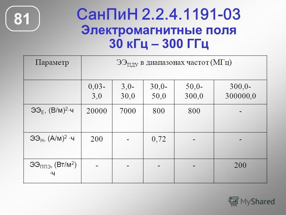 СанПиН 2.2.4.1191-03 Электромагнитные поля 30 кГц – 300 ГГц 81 ПараметрЭЭ ПДУ в диапазонах частот (МГц) 0,03- 3,0 3,0- 30,0 30,0- 50,0 50,0- 300,0 300,0- 300000,0 ЭЭ Е, (В/м) 2 ·ч 200007000800 - ЭЭ Н, (А/м) 2 ·ч 200-0,72-- ЭЭ ППЭ, (Вт/м 2 ) ·ч ----20