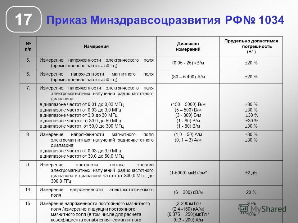 Приказ Минздравсоцразвития РФ 1034 17 п/п Измерения Диапазон измерений Предельно допустимая погрешность (+/-) 5.Измерение напряженности электрического поля (промышленная частота 50 Гц) (0,05 - 25) кВ/м 20 % 6.Измерение напряженности магнитного поля (
