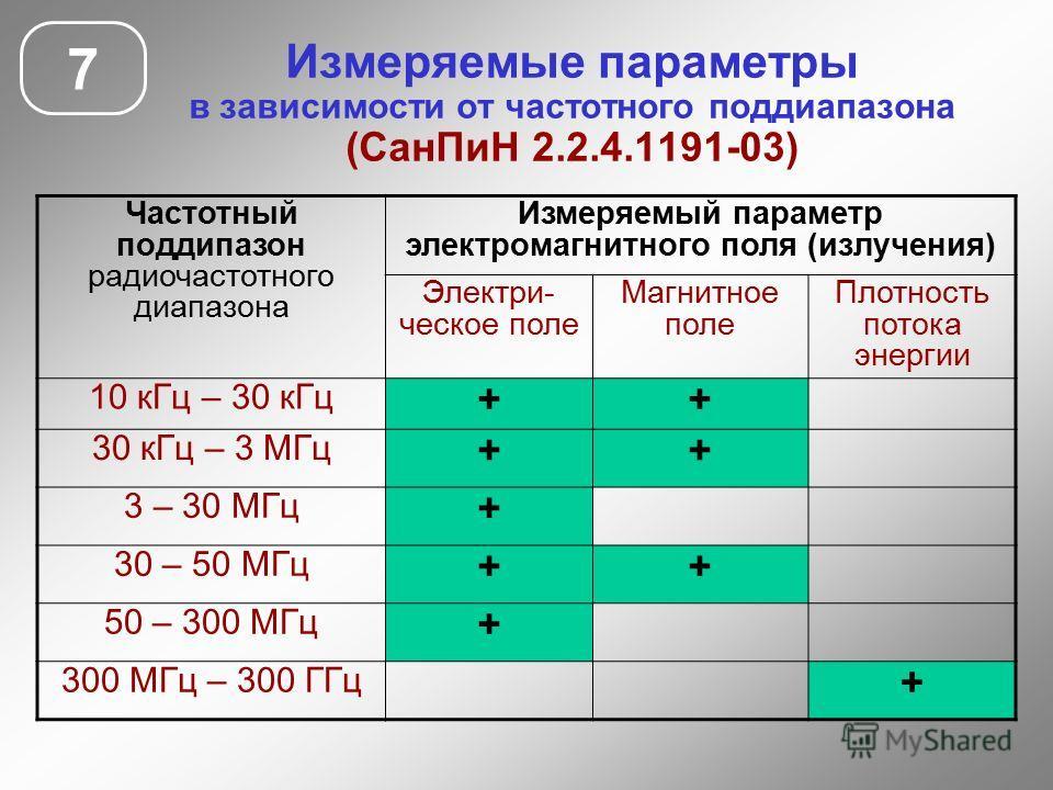 Измеряемые параметры в зависимости от частотного поддиапазона (СанПиН 2.2.4.1191-03) 7 Частотный поддипазон радиочастотного диапазона Измеряемый параметр электромагнитного поля (излучения) Электри- ческое поле Магнитное поле Плотность потока энергии