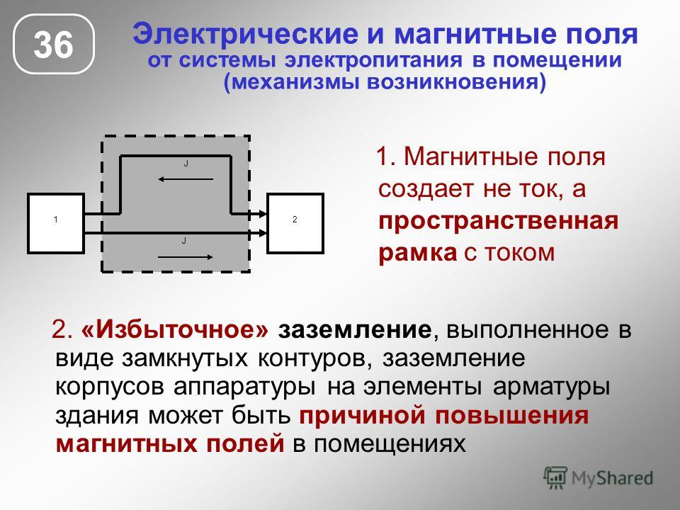 Электрические и магнитные поля от системы электропитания в помещении (механизмы возникновения) 36 1. Магнитные поля создает не ток, а пространственная рамка с током 1 J 2 J 2. «Избыточное» заземление, выполненное в виде замкнутых контуров, заземление