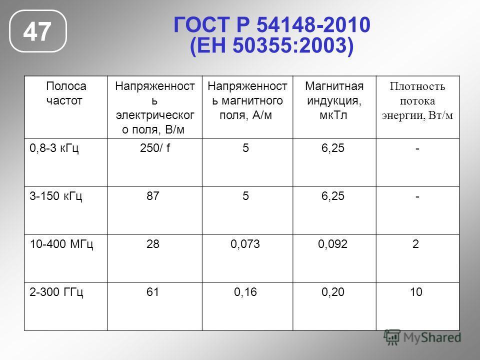 ГОСТ Р 54148-2010 (ЕН 50355:2003) 47 Полоса частот Напряженност ь электрическог о поля, В/м Напряженност ь магнитного поля, А/м Магнитная индукция, мкТл Плотность потока энергии, Вт/м 0,8-3 кГц250/ f5 6,25 - 3-150 кГц87 5 6,25 - 10-400 МГц28 0,073 0,