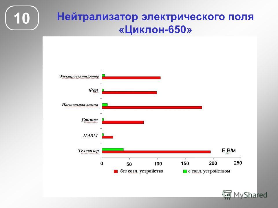 10 Нейтрализатор электрического поля «Циклон-650»