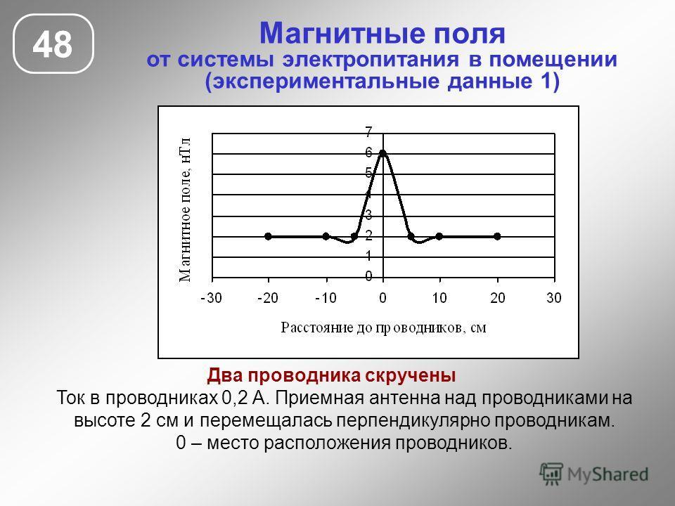 Магнитные поля от системы электропитания в помещении (экспериментальные данные 1) 48 Два проводника скручены Ток в проводниках 0,2 А. Приемная антенна над проводниками на высоте 2 см и перемещалась перпендикулярно проводникам. 0 – место расположения