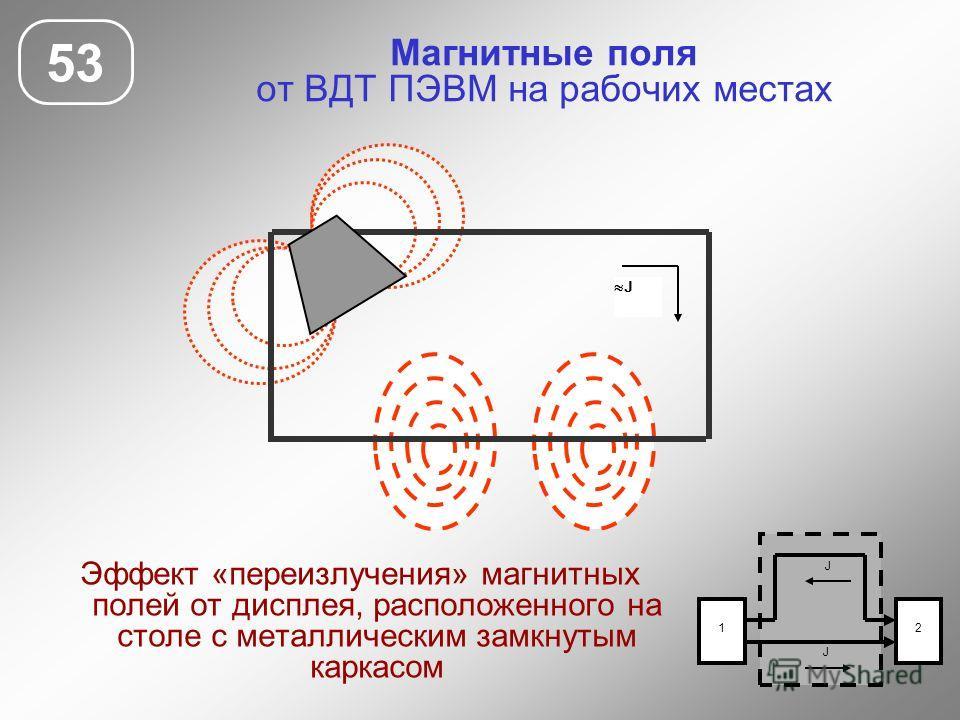 Магнитные поля от ВДТ ПЭВМ на рабочих местах 53 Эффект «переизлучения» магнитных полей от дисплея, расположенного на столе с металлическим замкнутым каркасом J 1 J 2 J