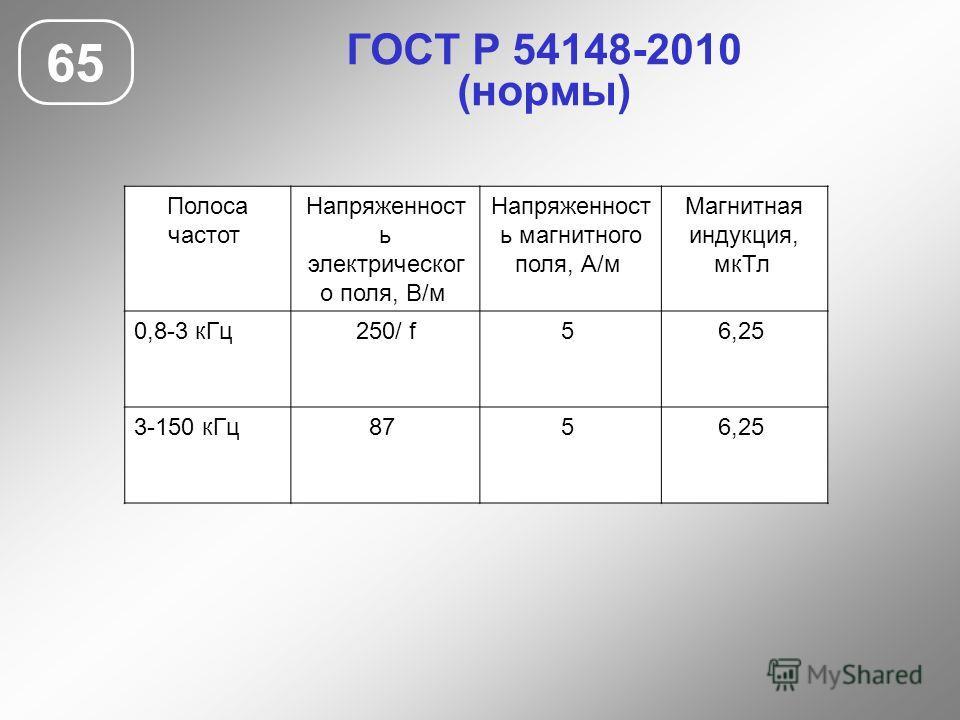 ГОСТ Р 54148-2010 (нормы) 65 Полоса частот Напряженност ь электрическог о поля, В/м Напряженност ь магнитного поля, А/м Магнитная индукция, мкТл 0,8-3 кГц250/ f5 6,25 3-150 кГц87 5 6,25