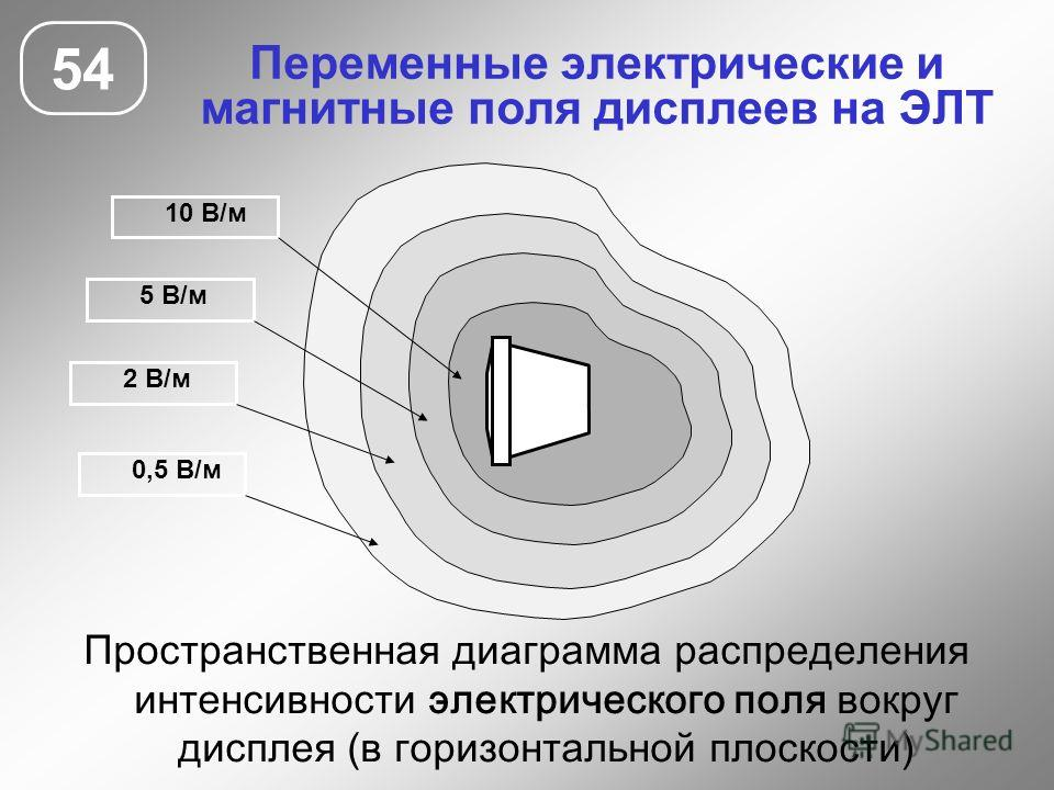 Переменные электрические и магнитные поля дисплеев на ЭЛТ 54 10 В/м 5 В/м 2 В/м 0,5 В/м Пространственная диаграмма распределения интенсивности электрического поля вокруг дисплея (в горизонтальной плоскости)