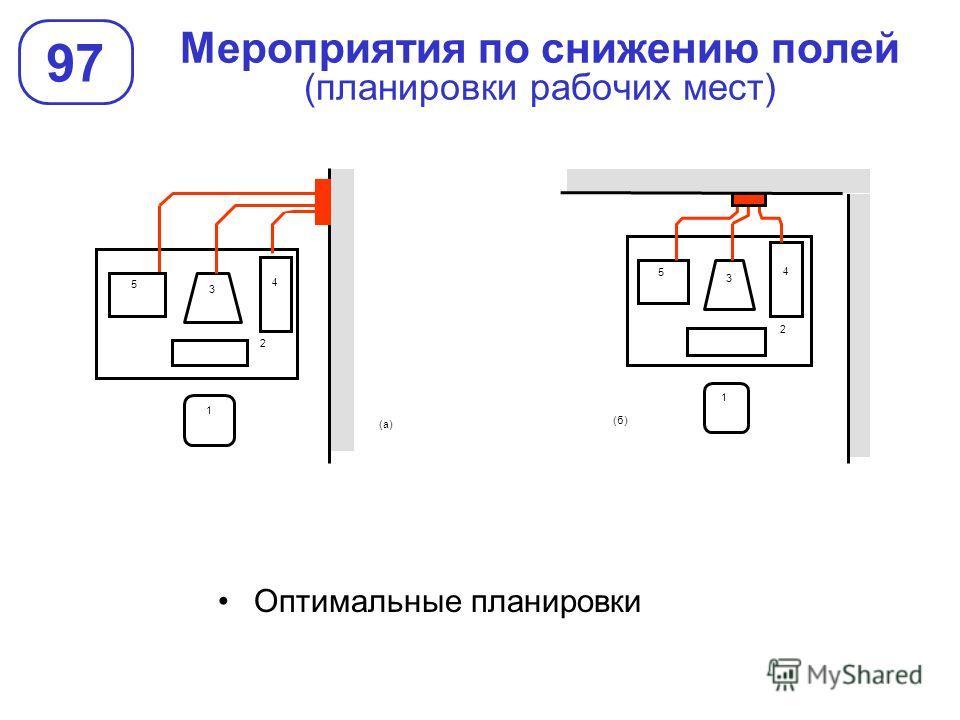 Мероприятия по снижению полей (планировки рабочих мест) 97 Оптимальные планировки 3 4 2 1 5 (б) 3 4 2 1 (а) 5