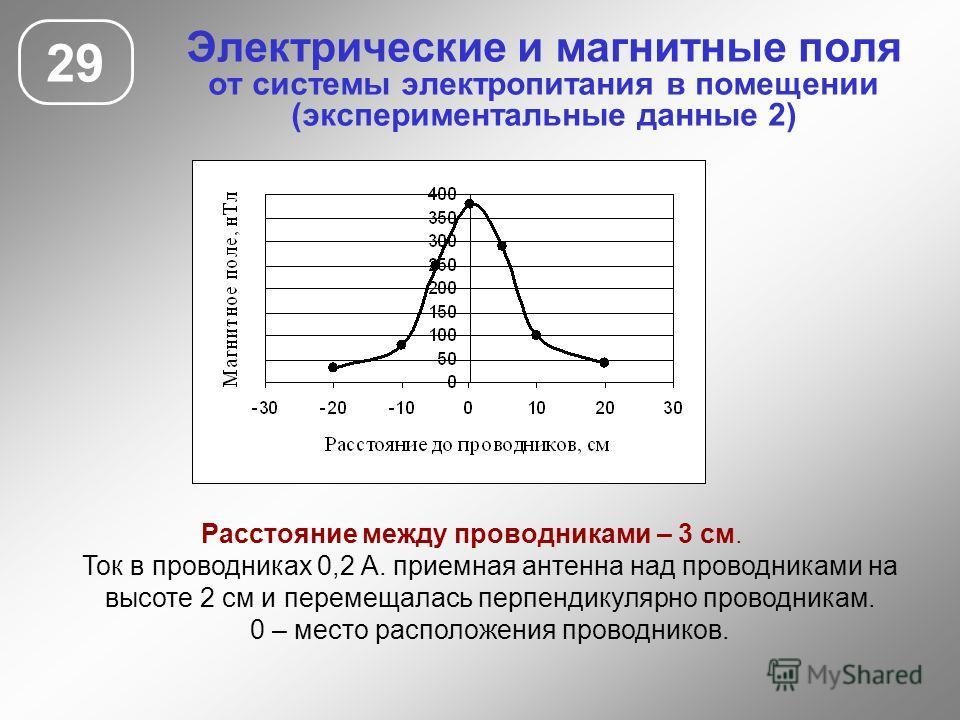 Электрические и магнитные поля от системы электропитания в помещении (экспериментальные данные 2) 29 Расстояние между проводниками – 3 см. Ток в проводниках 0,2 А. приемная антенна над проводниками на высоте 2 см и перемещалась перпендикулярно провод
