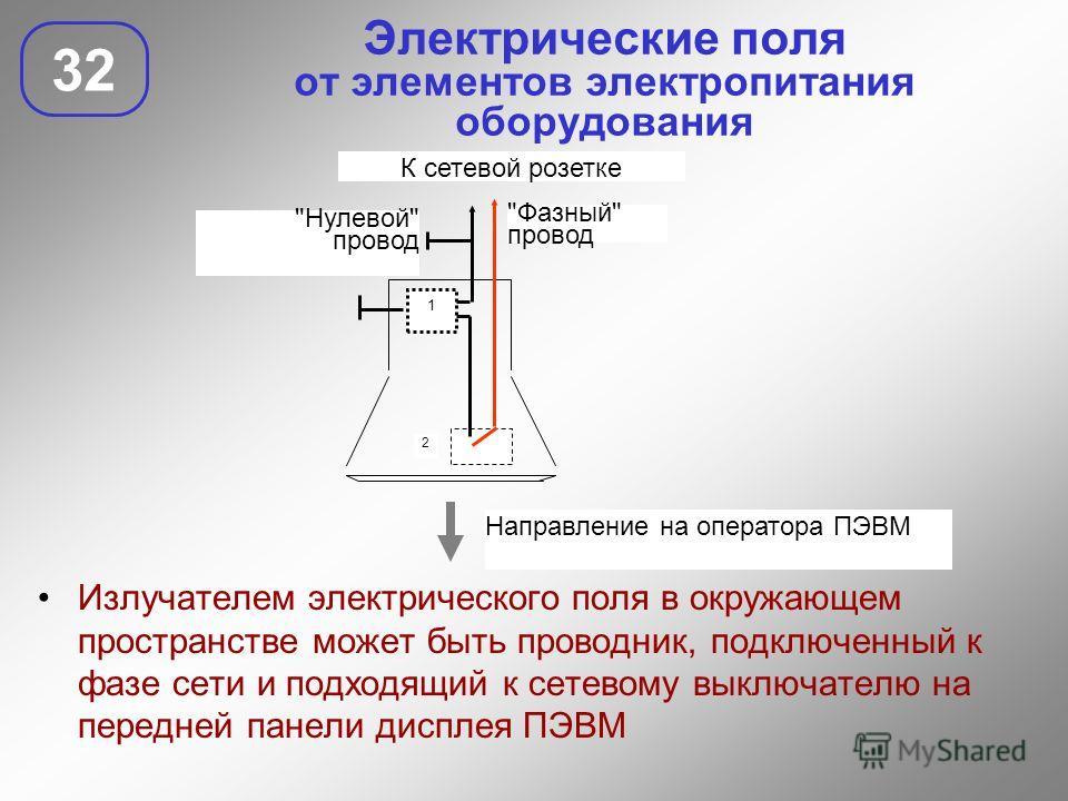 Электрические поля от элементов электропитания оборудования 32 Излучателем электрического поля в окружающем пространстве может быть проводник, подключенный к фазе сети и подходящий к сетевому выключателю на передней панели дисплея ПЭВМ