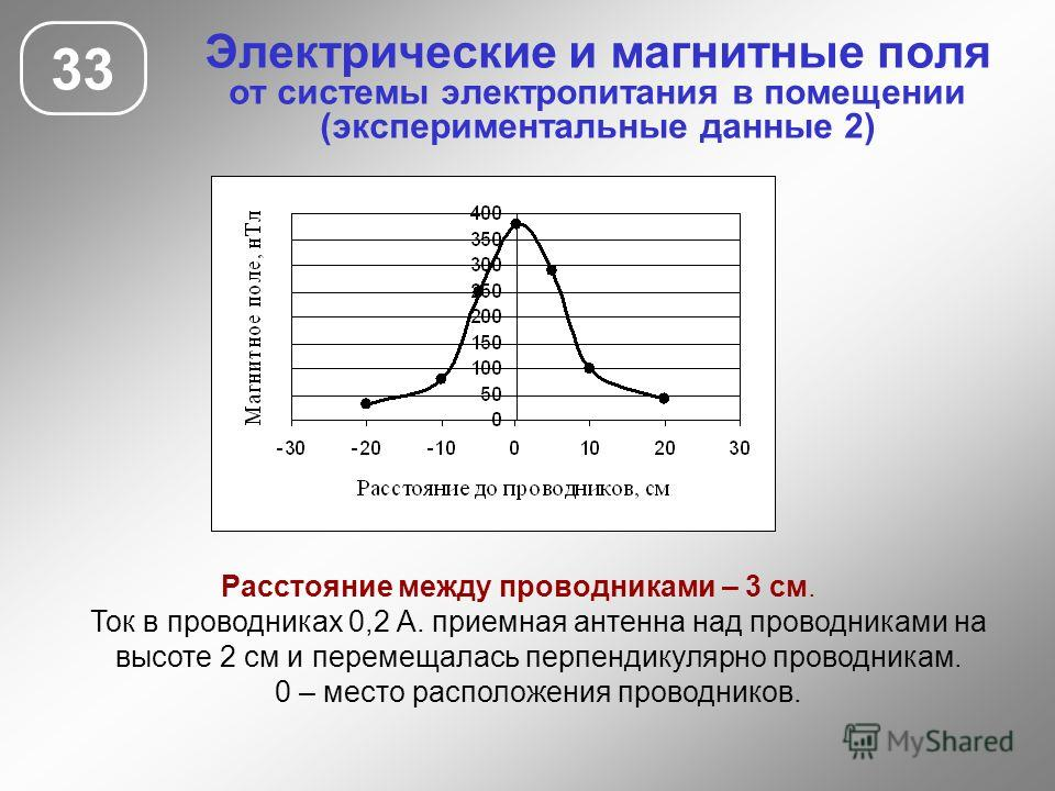 Электрические и магнитные поля от системы электропитания в помещении (экспериментальные данные 2) 33 Расстояние между проводниками – 3 см. Ток в проводниках 0,2 А. приемная антенна над проводниками на высоте 2 см и перемещалась перпендикулярно провод