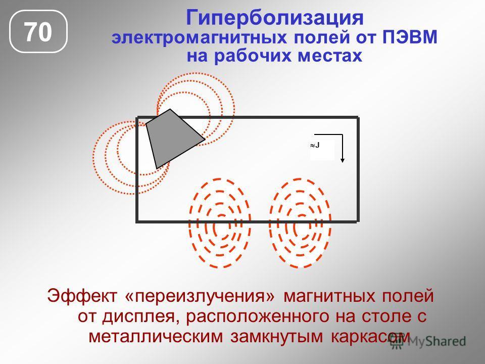 Гиперболизация электромагнитных полей от ПЭВМ на рабочих местах 70 Эффект «переизлучения» магнитных полей от дисплея, расположенного на столе с металлическим замкнутым каркасом J