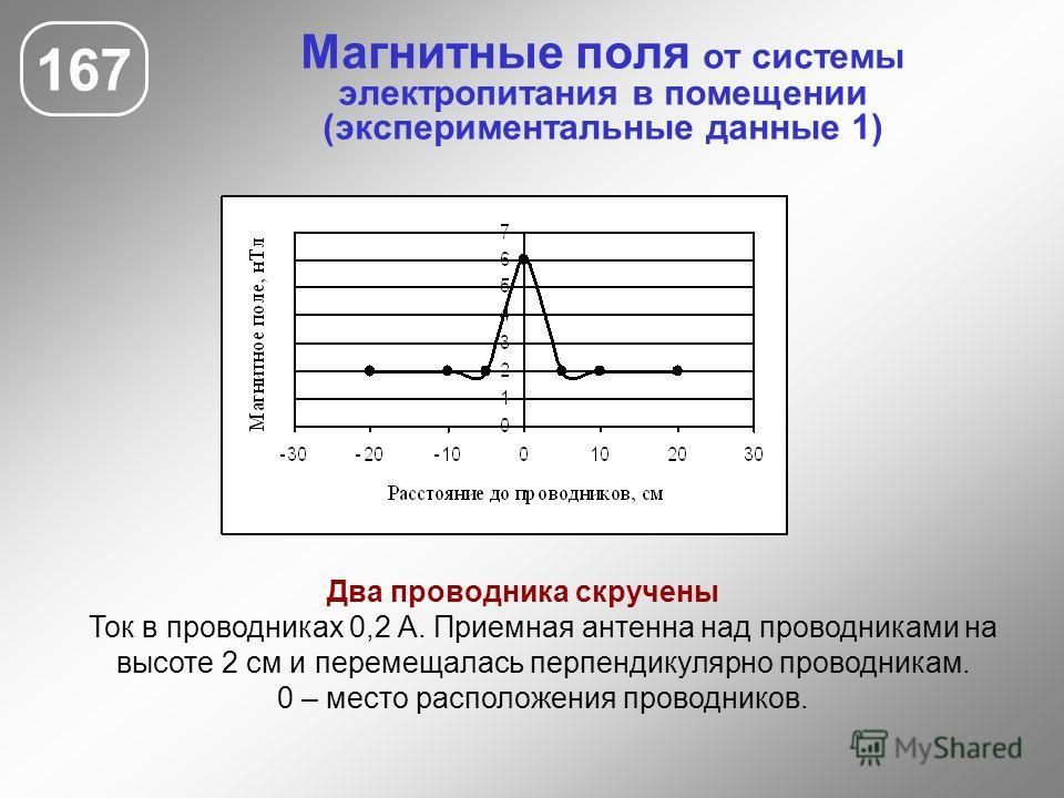 Магнитные поля от системы электропитания в помещении (экспериментальные данные 1) 167 Два проводника скручены Ток в проводниках 0,2 А. Приемная антенна над проводниками на высоте 2 см и перемещалась перпендикулярно проводникам. 0 – место расположения