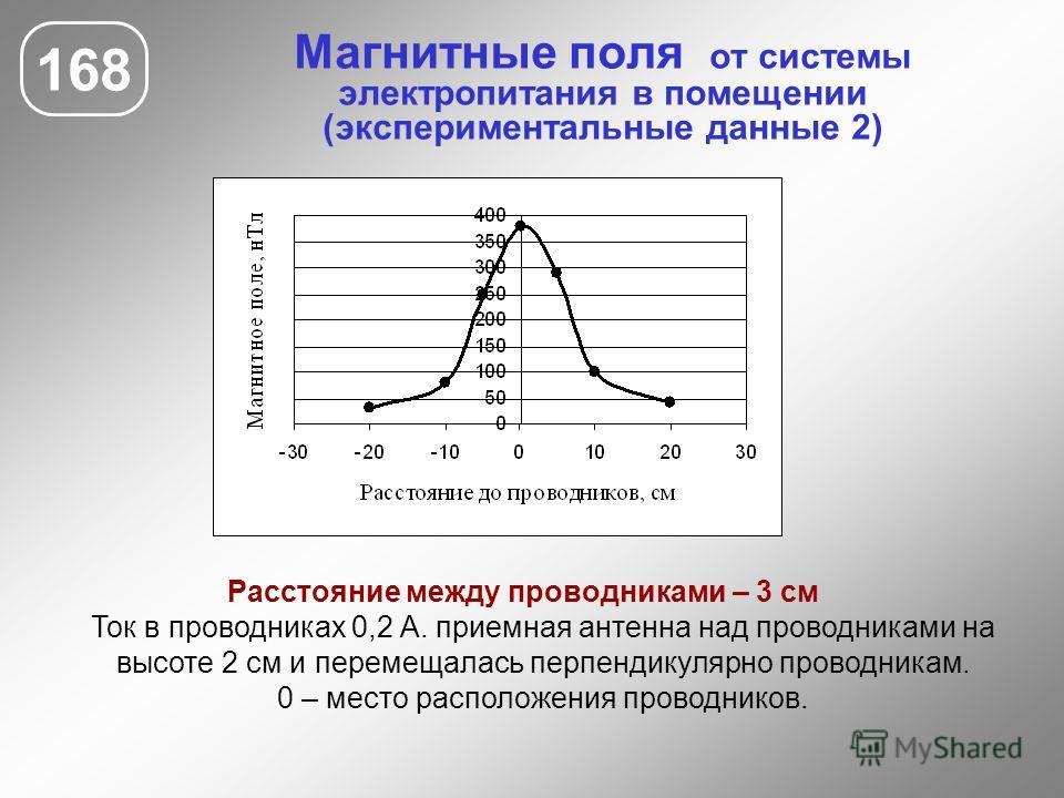 Магнитные поля от системы электропитания в помещении (экспериментальные данные 2) 168 Расстояние между проводниками – 3 см Ток в проводниках 0,2 А. приемная антенна над проводниками на высоте 2 см и перемещалась перпендикулярно проводникам. 0 – место