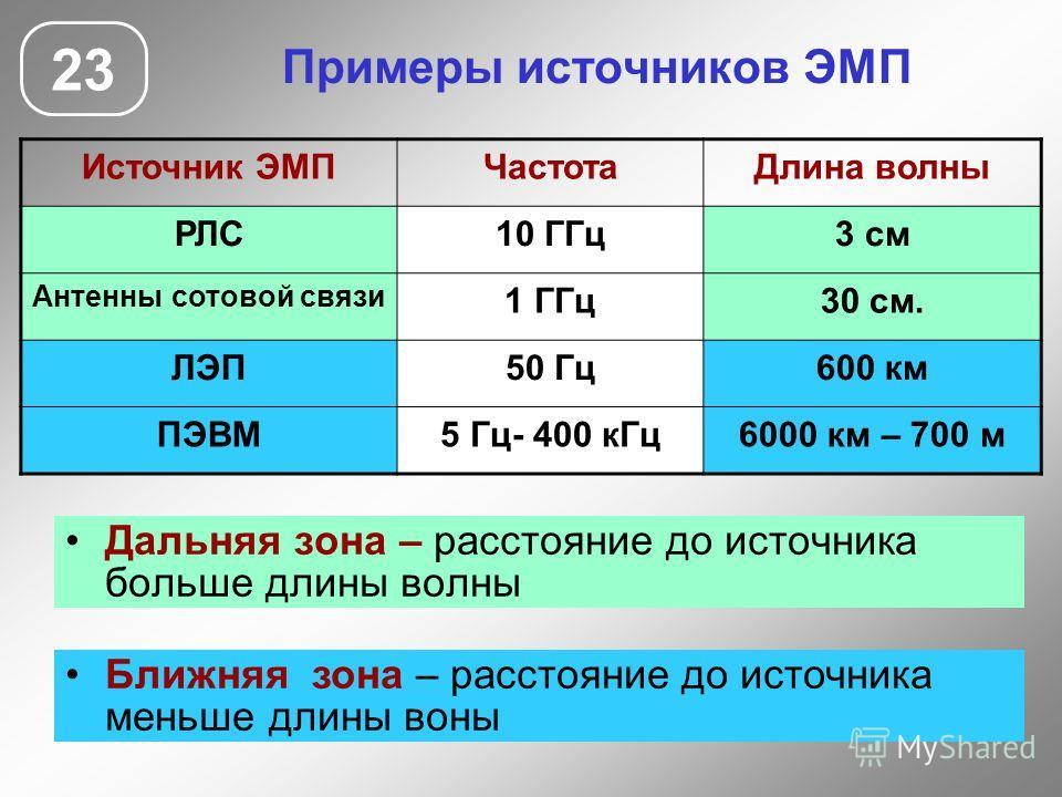 Примеры источников ЭМП Дальняя зона – расстояние до источника больше длины волны 23 Источник ЭМПЧастотаДлина волны РЛС10 ГГц3 см Антенны сотовой связи 1 ГГц30 см. ЛЭП50 Гц600 км ПЭВМ5 Гц- 400 кГц6000 км – 700 м Ближняя зона – расстояние до источника