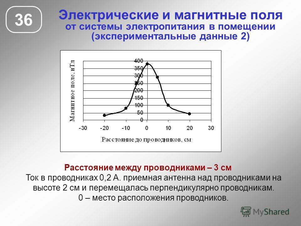 Электрические и магнитные поля от системы электропитания в помещении (экспериментальные данные 2) 36 Расстояние между проводниками – 3 см Ток в проводниках 0,2 А. приемная антенна над проводниками на высоте 2 см и перемещалась перпендикулярно проводн