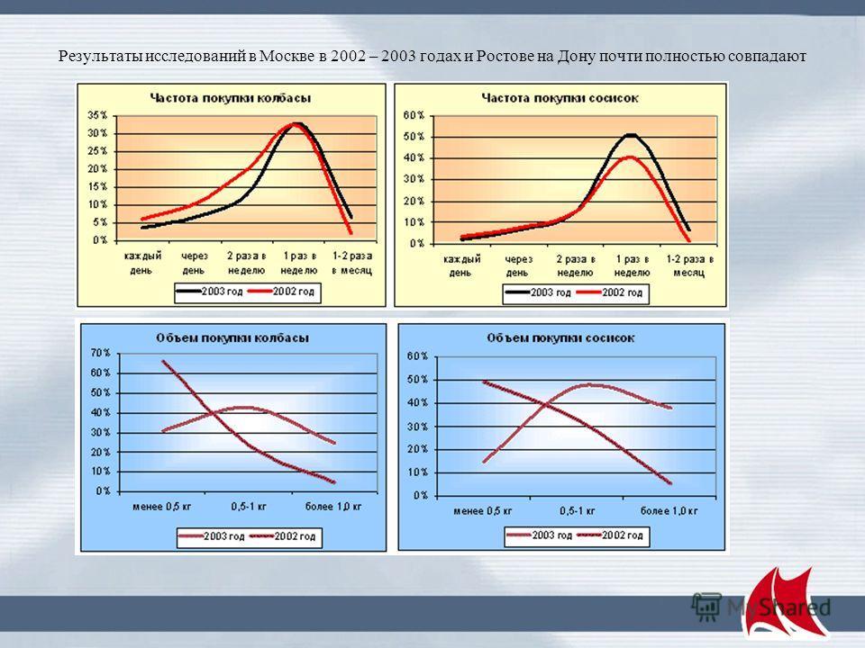 Результаты исследований в Москве в 2002 – 2003 годах и Ростове на Дону почти полностью совпадают
